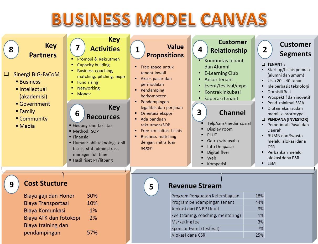 UNUD | Inkubator Bisnis LPPM - Businnes Model Canvas